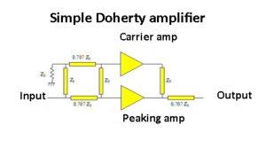 Doherty amp