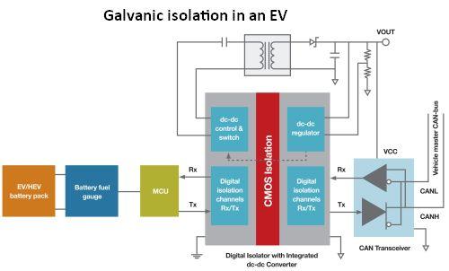 Galvanic isolation