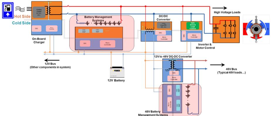 HEV/EV battery management systems
