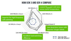 how gen 3 and 4 stack up